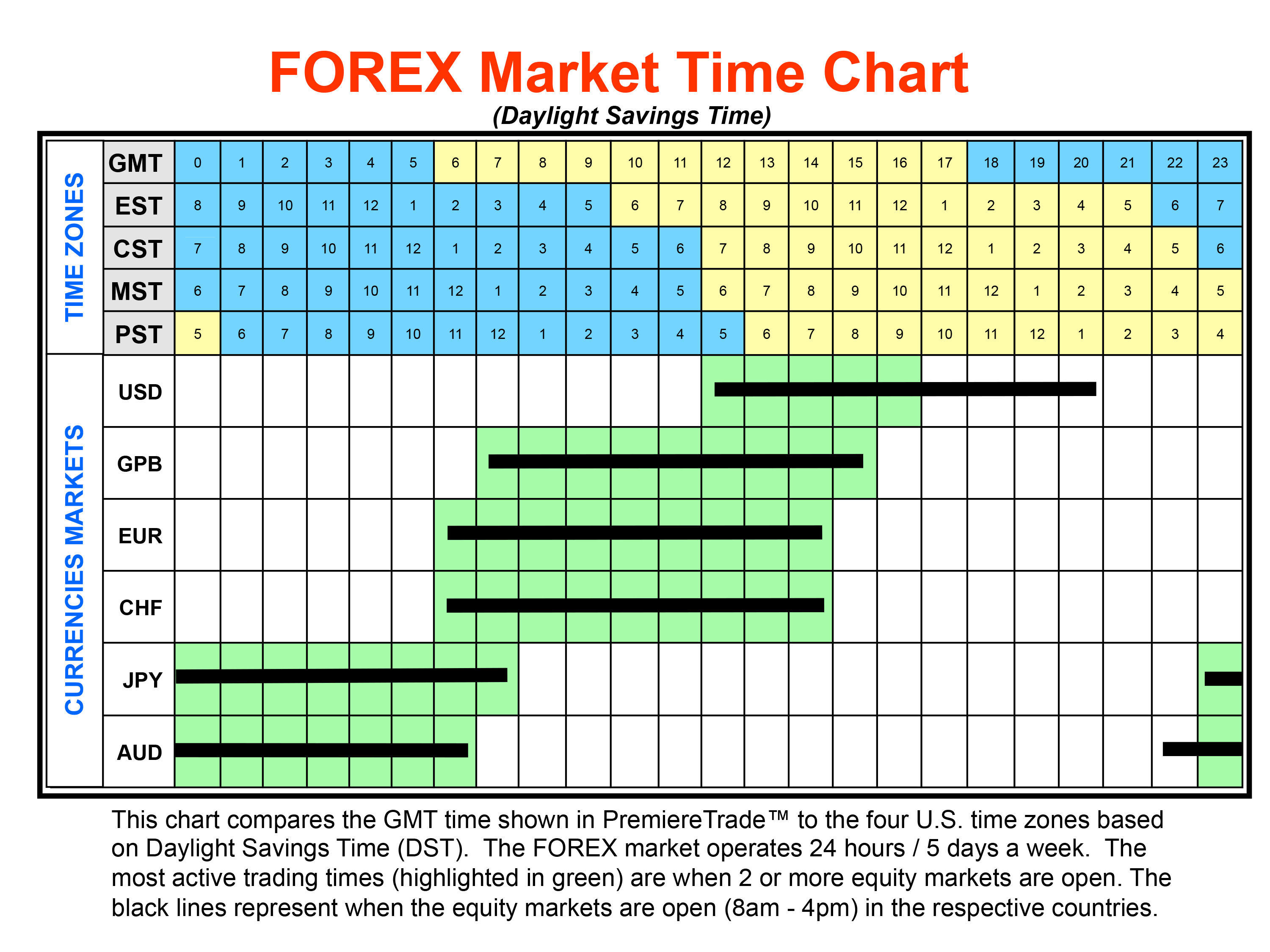 Forex major pairs times trade