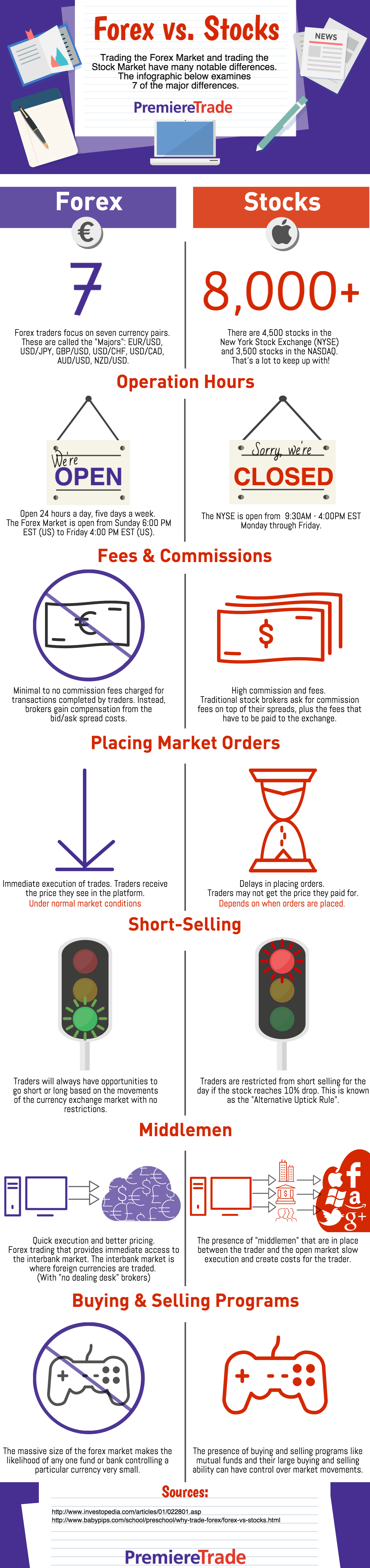 Difference between forex and stock trading