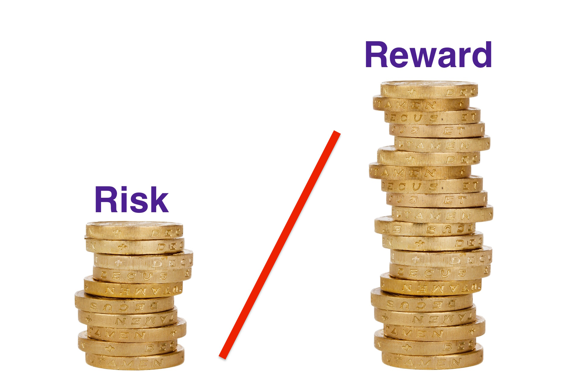 PremiereTrade-Risk reward